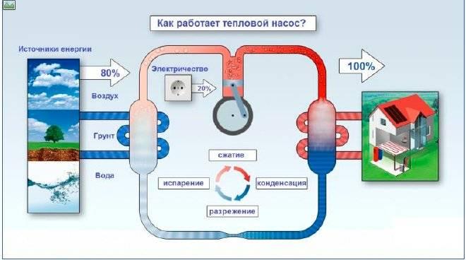 Как сделать тепловой насос