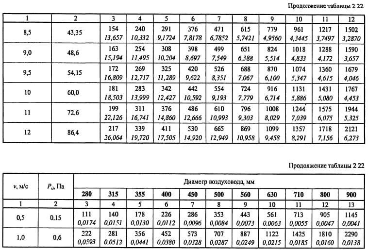 Расчет скорости воздуха в воздуховоде: формулы, таблица и калькулятор расхода