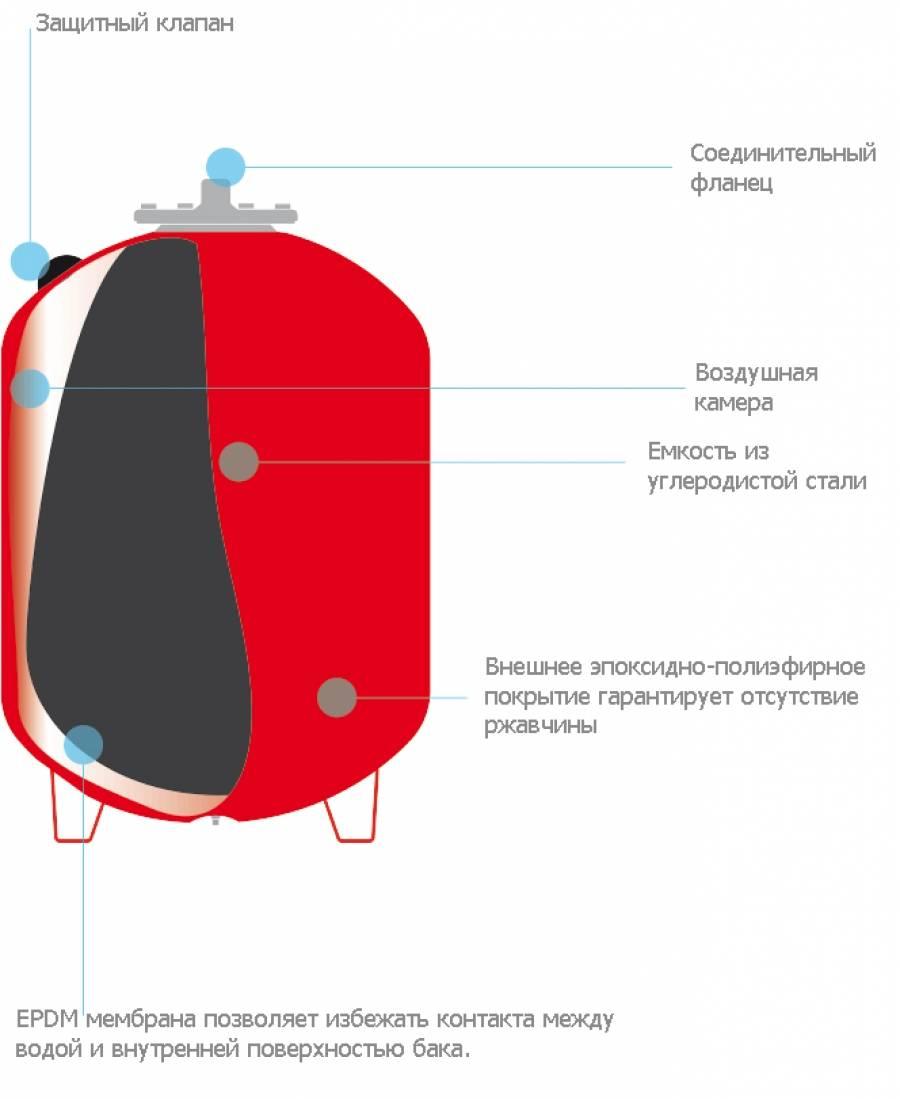 Как подключить расширительный бак к системе отопления