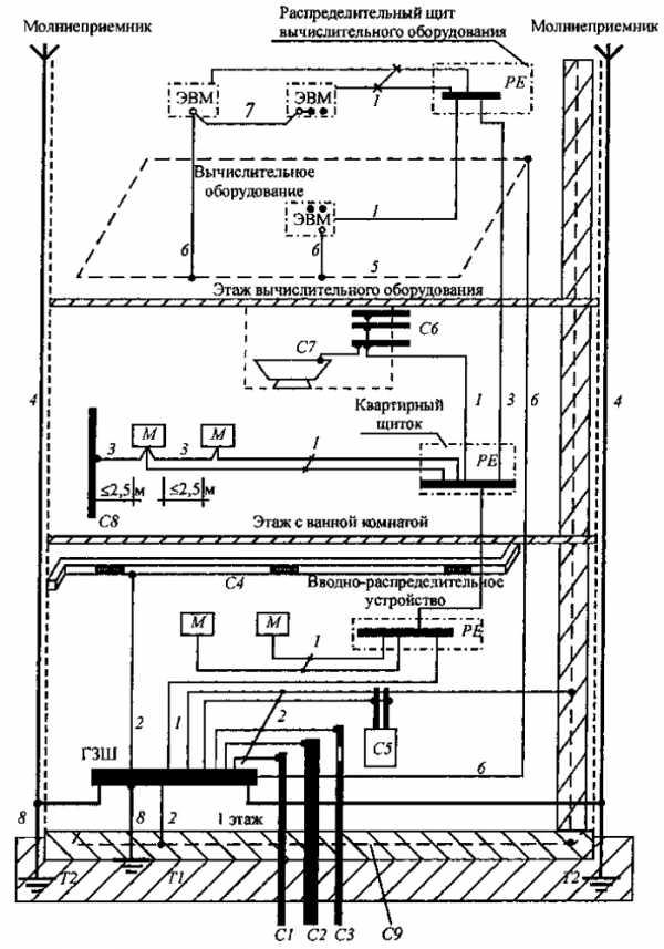 Заземление брони кабеля: рекомендации по выполнению работ