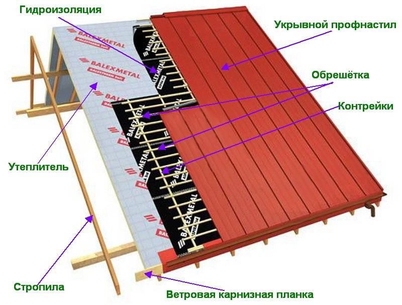 Монтаж профнастила на крышу – тонкости, особенности и практические советы