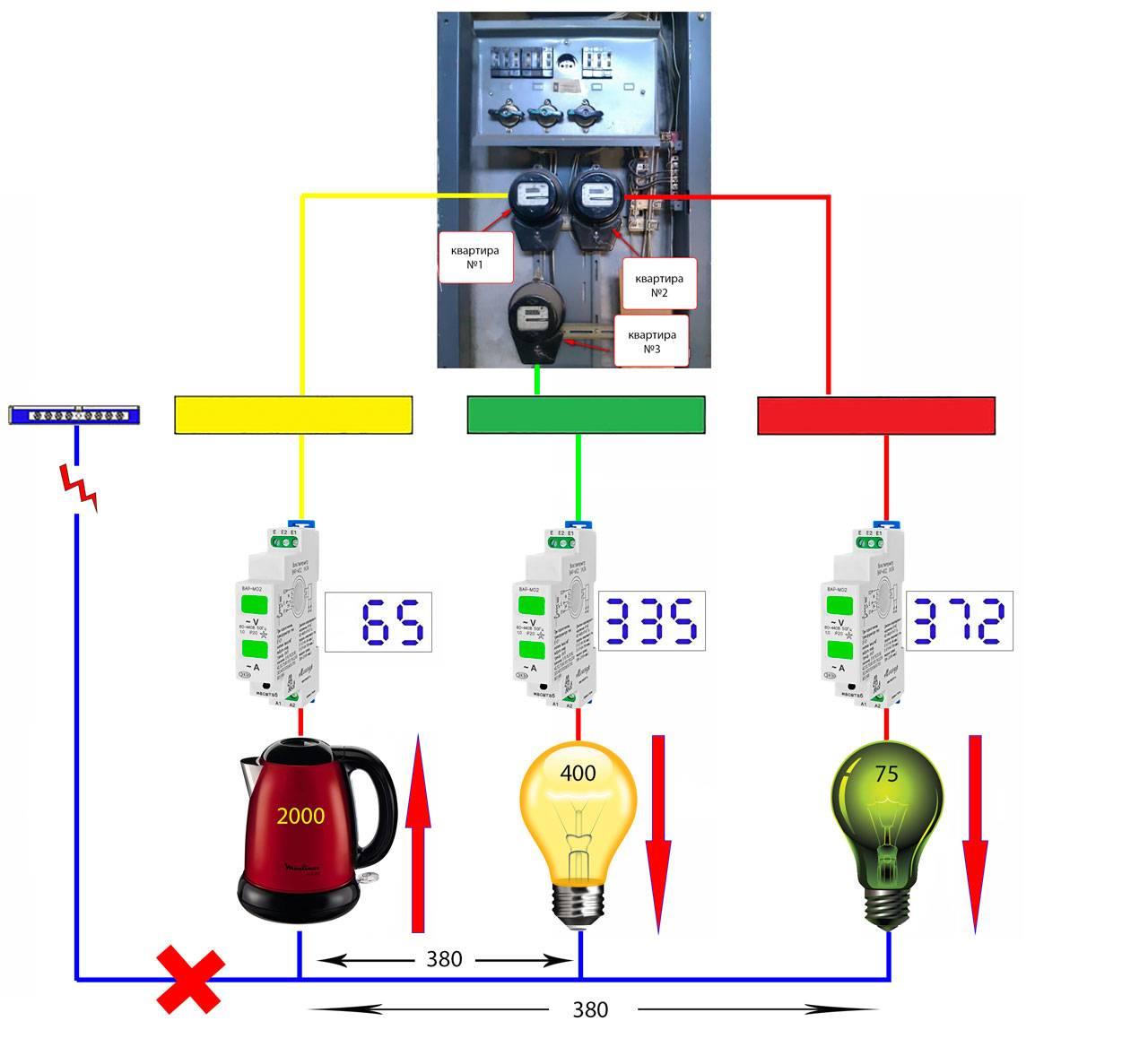Чем опасен обрыв нулевого провода в электрической сети?