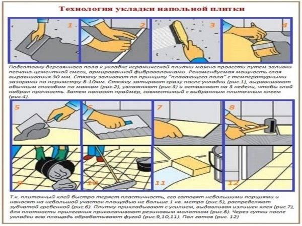 Укладка плитки на пол - подробная инструкция и советы специалистов