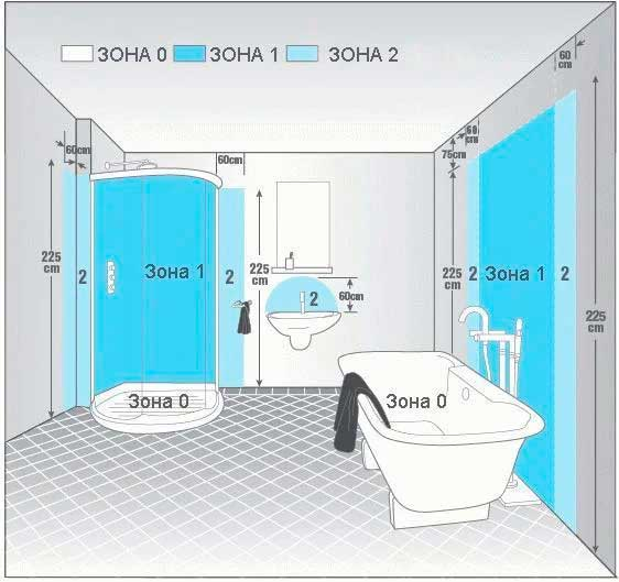 Какая высота водорозеток от пола для ванны, раковины