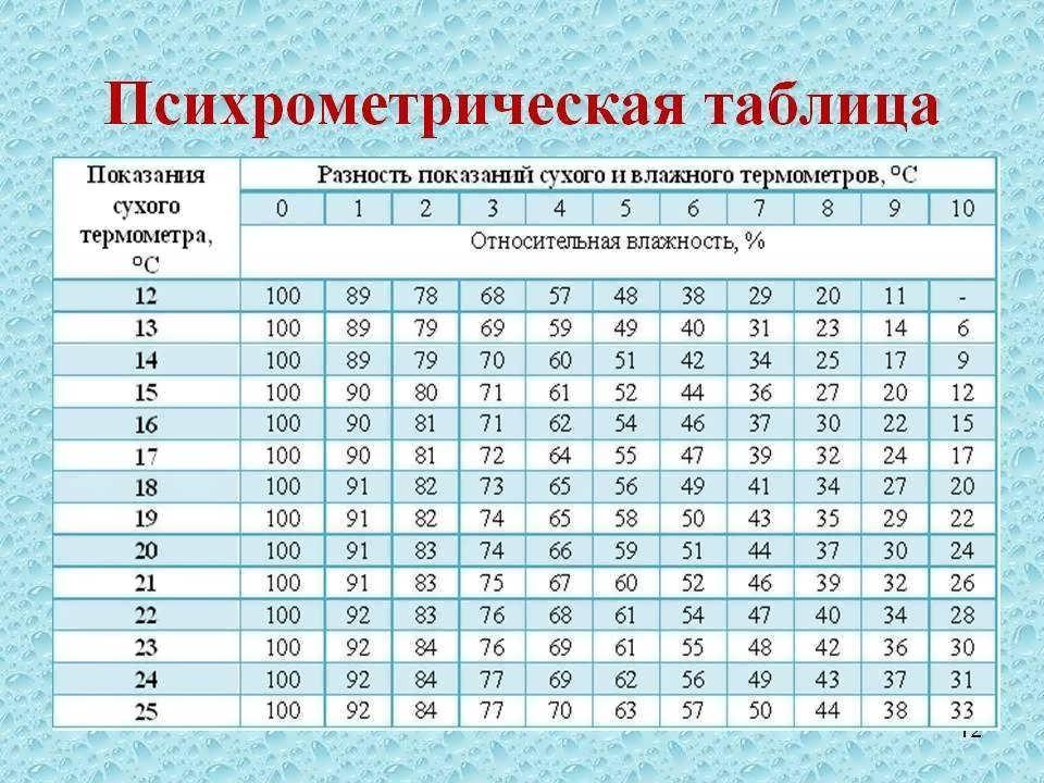 Нормальная влажность воздуха: нормативы, способы измерения и изменения