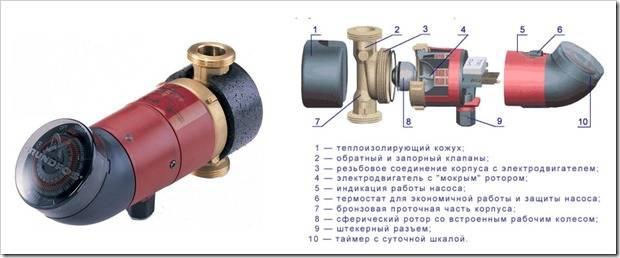 Как выбрать циркуляционный насос для отопления: принцип работы, расчеты, монтаж