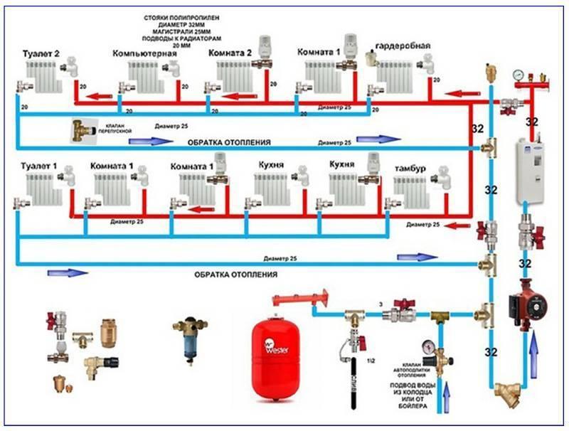 Отопление частного дома своими руками - схемы вариантов отопительных систем