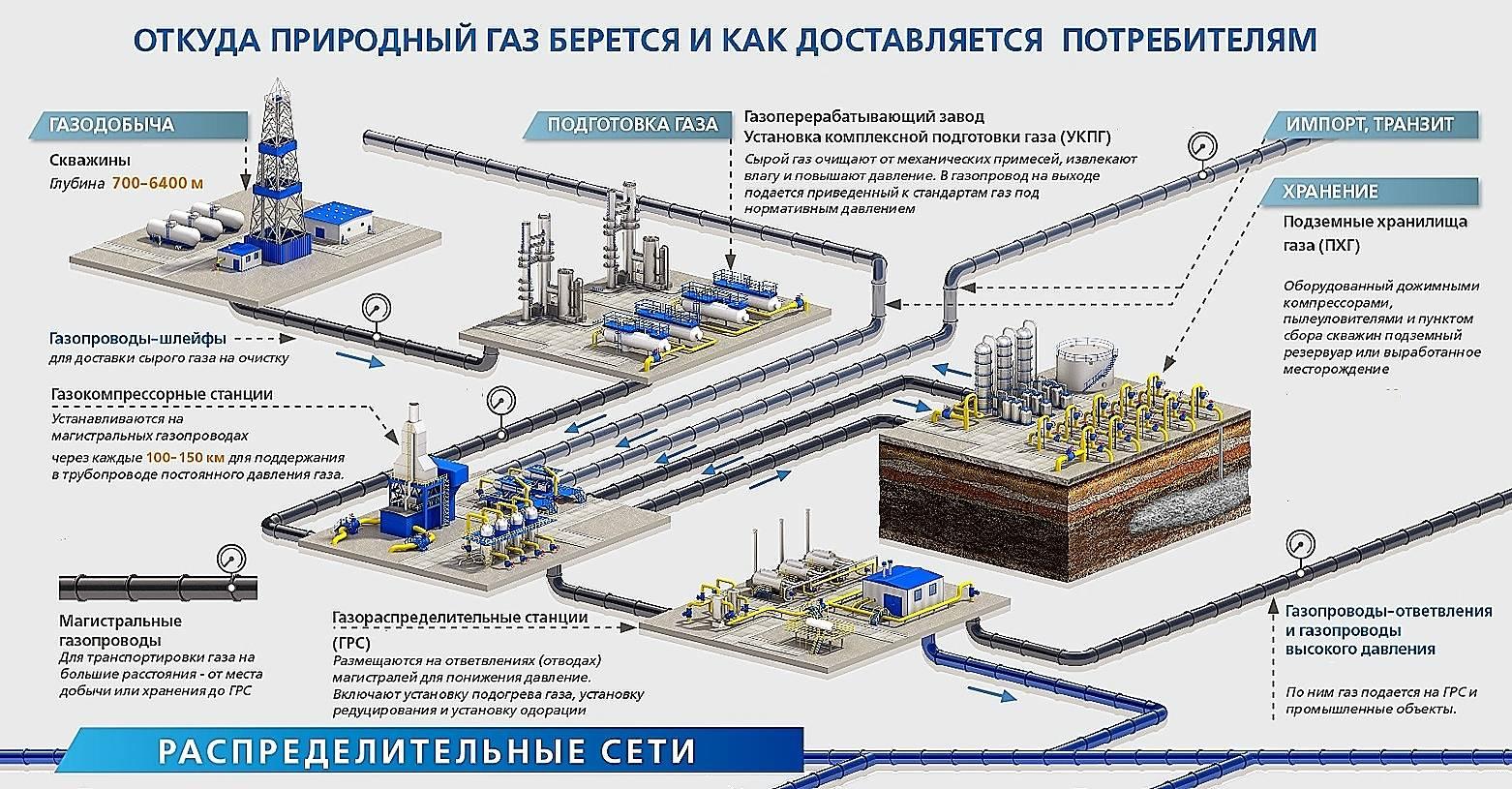 Какое давление газа должно быть в газопроводе: дома и квартиры – ремонт своими руками на m-stone.ru