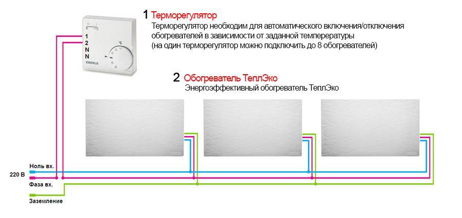 Монолитные кварцевые обогреватели — эффективность и целесообразность в сравнении с другими системами отопления