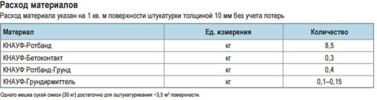Нормы расхода разных видов шпаклевки на метр квадратный