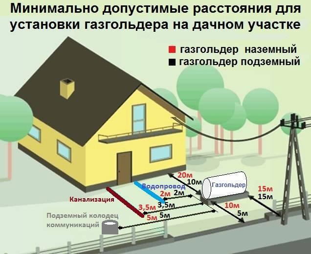 Газгольдер под ключ: этапы установки и монтажа автономной станции