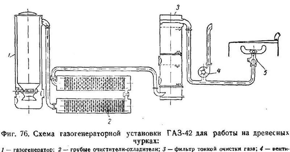 Как сделать газогенератор своими руками: изготовление самодельного устройства