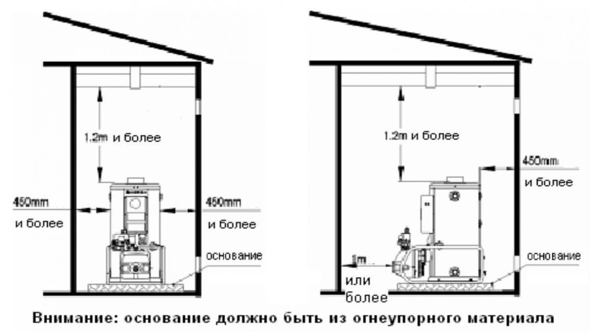 Вентканал для газового котла в частном доме: требования и устройство