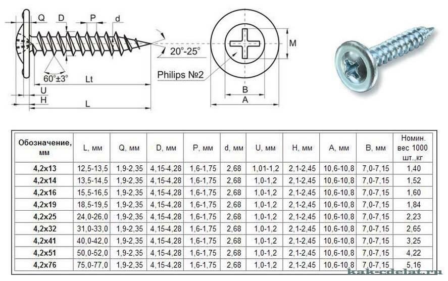 Размеры саморезов: таблица. как определить размер самореза для подрозетников? универсальные размеры. какими они бывают?