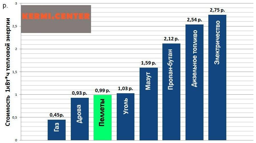 Лучшие настенные газовые котлы, топ-10 рейтинг котлов 2021