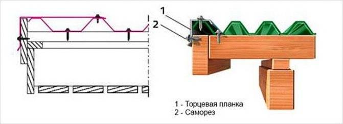 Как покрыть крышу профлистом своими руками пошагово?