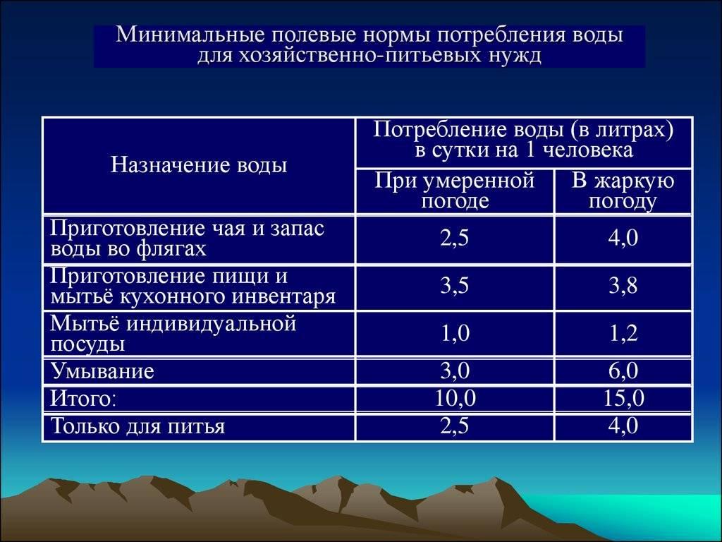 Норма расхода воды на человека в месяц без счетчика: каковы нормативы потребления для горячей и холодной систем водоснабжения?