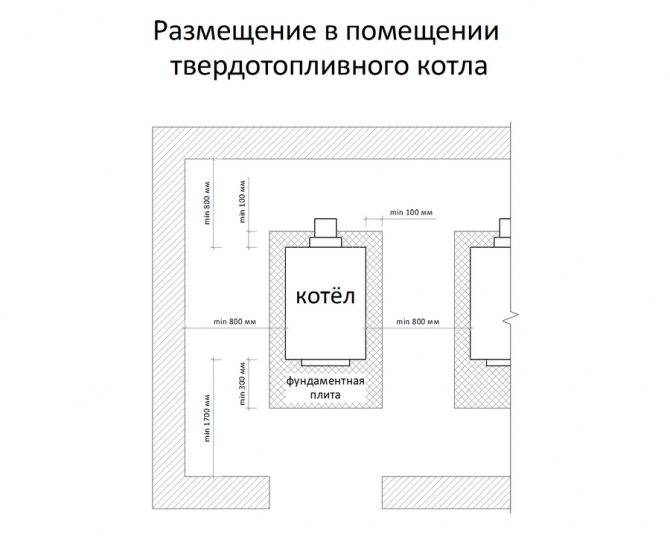 Требования к размерам окна котельной в частном доме