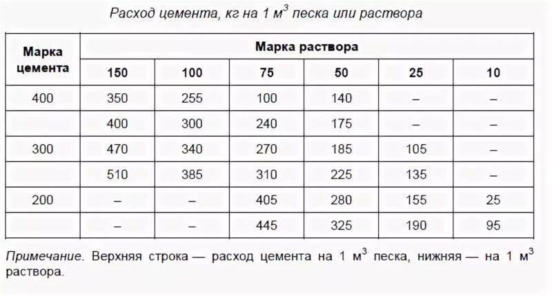 Как правильно рассчитать количество раствора для стяжки пола