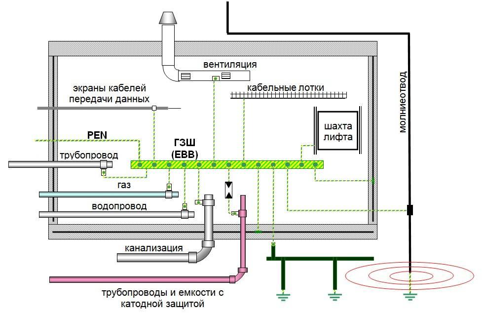 Заземление брони кабеля: рекомендации по выполнению работ - все о строительстве