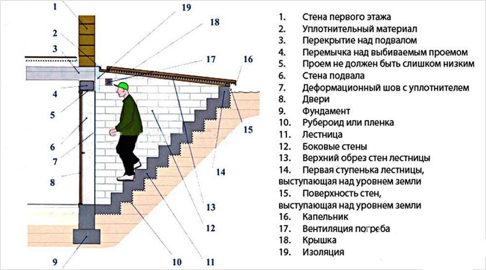 Создание надежной и оптимальной лестницы в подвал на участке