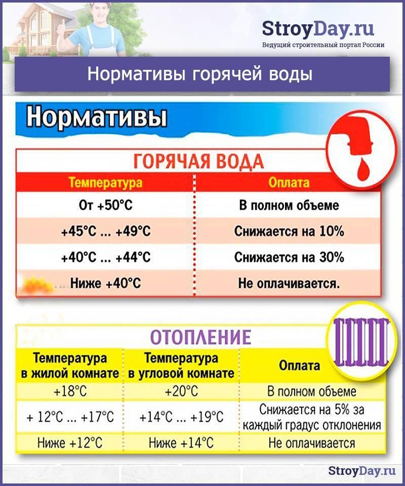 Норматив температуры воды в кране в 2020: снип, нормативы и санпин, требования к качеству и какая должна быть в многоквартирном доме для горячего и холодного ресурса?