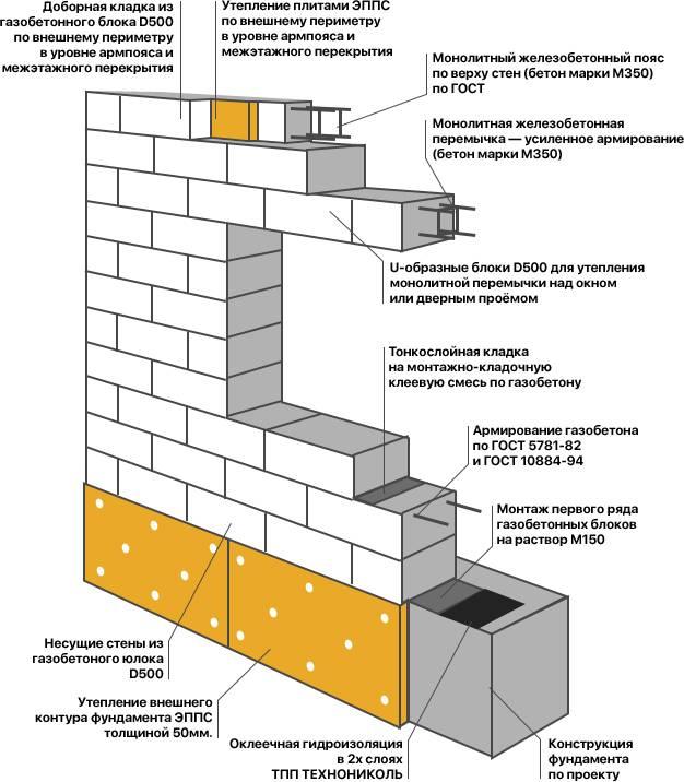Кладка кирпича и ее виды для разных стен, выбор материала и технология работ