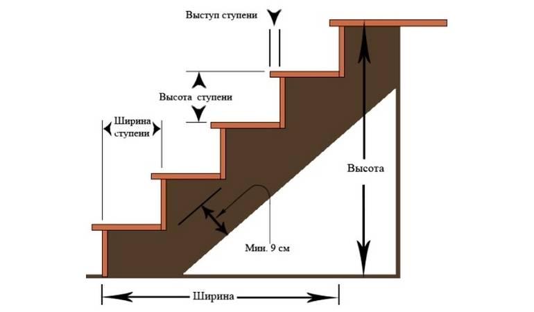 Минимальная ширина лестницы: расчет, проектирование