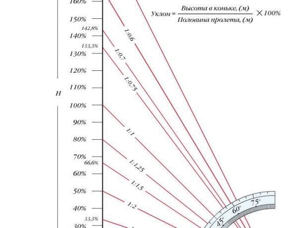 Расчёт крыши угла наклона: самостоятельное определение угла в градусах