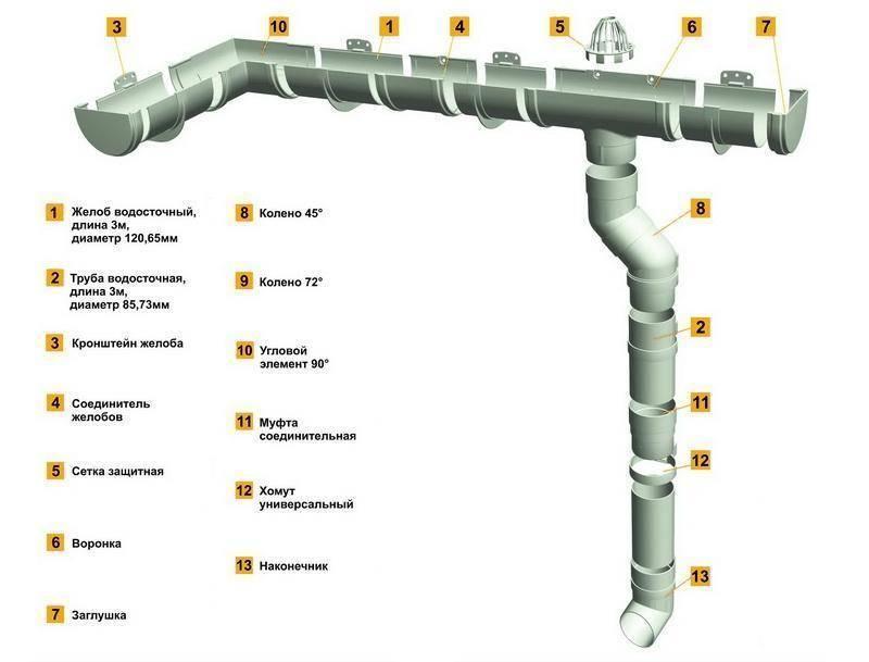 Все об элементах водосточной системы, правилах выбора и расчет количества