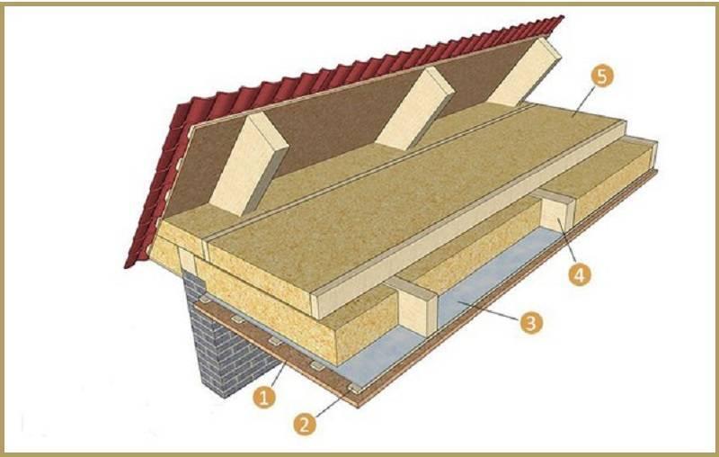 Как правильно утеплить потолок под холодной крышей и каким утеплителем