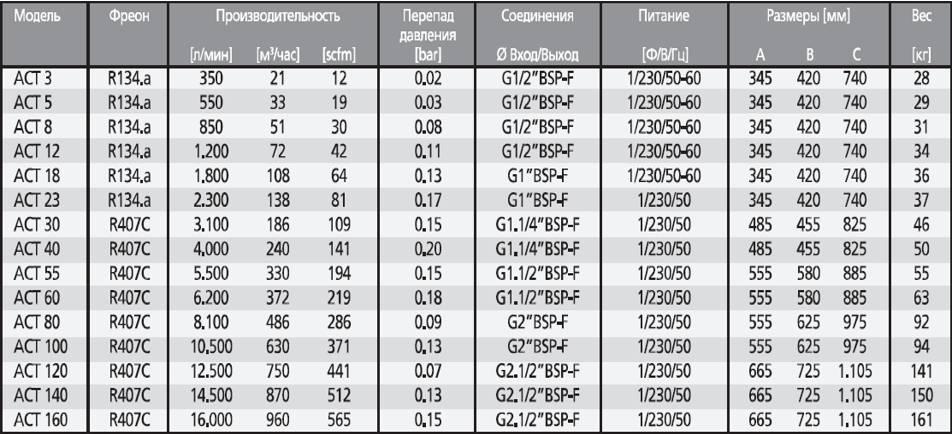 Фреон для кондиционера: химческая формула, классификация, давление