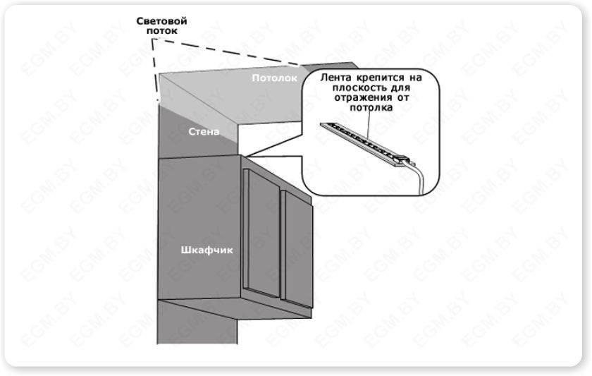 Самостоятельный монтаж светодиодной ленты на кухне