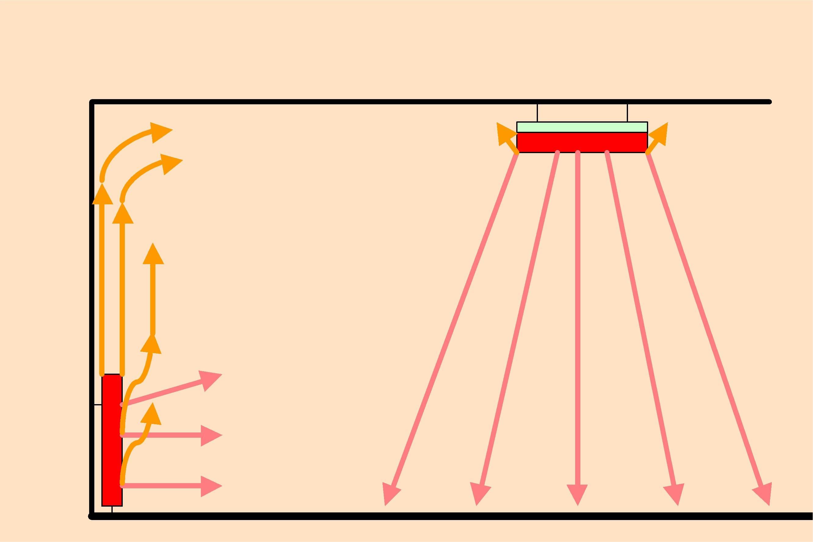 Недостатки и преимущества инфракрасного обогревателя: всё до мельчайших деталей