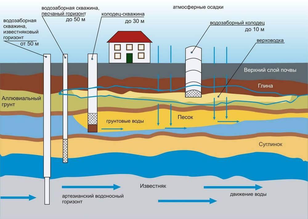 Глубина скважины для питьевой воды. как проверить глубину