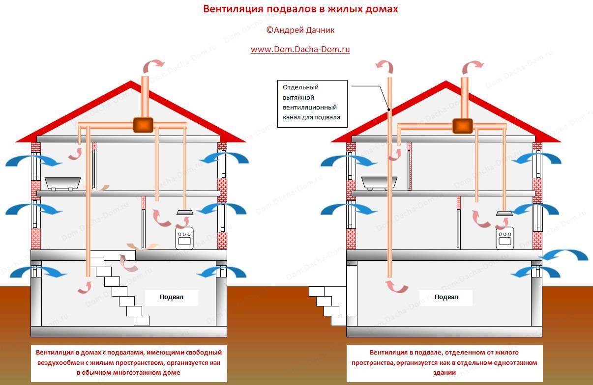 Схема вытяжки в частном доме: установка своими руками, выбор