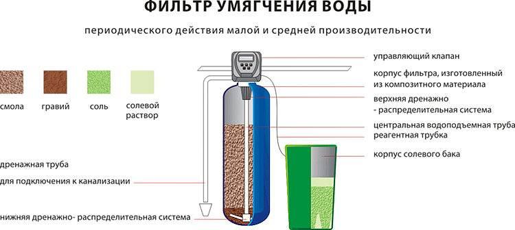 7 верных способов смягчить воду в домашних условиях