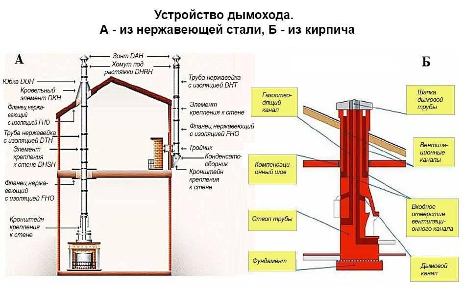 Проверка дымоходов и вентиляционных каналов