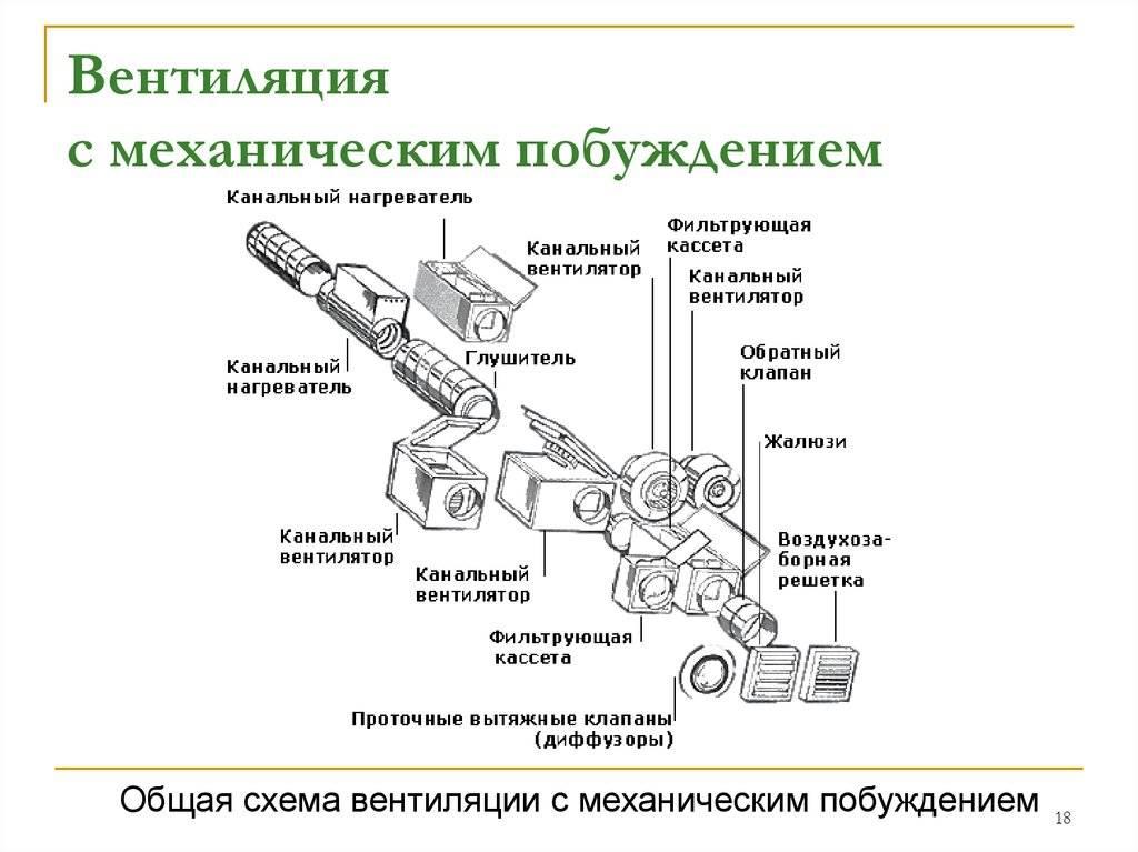 Особенности и организация вентиляции на производстве
