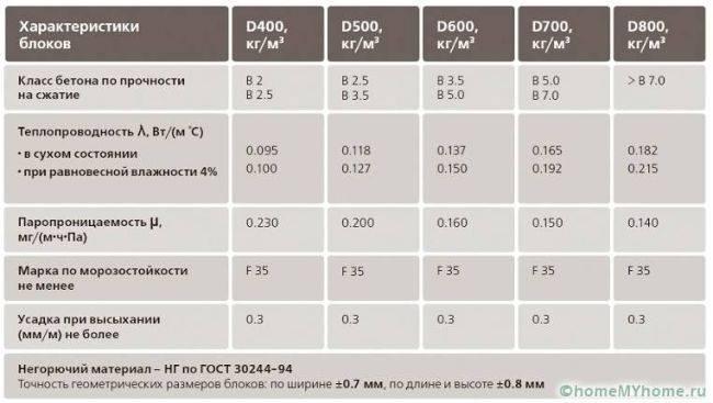 Газобетон и газосиликат: какая разница, особенности свойств и применения данных материалов