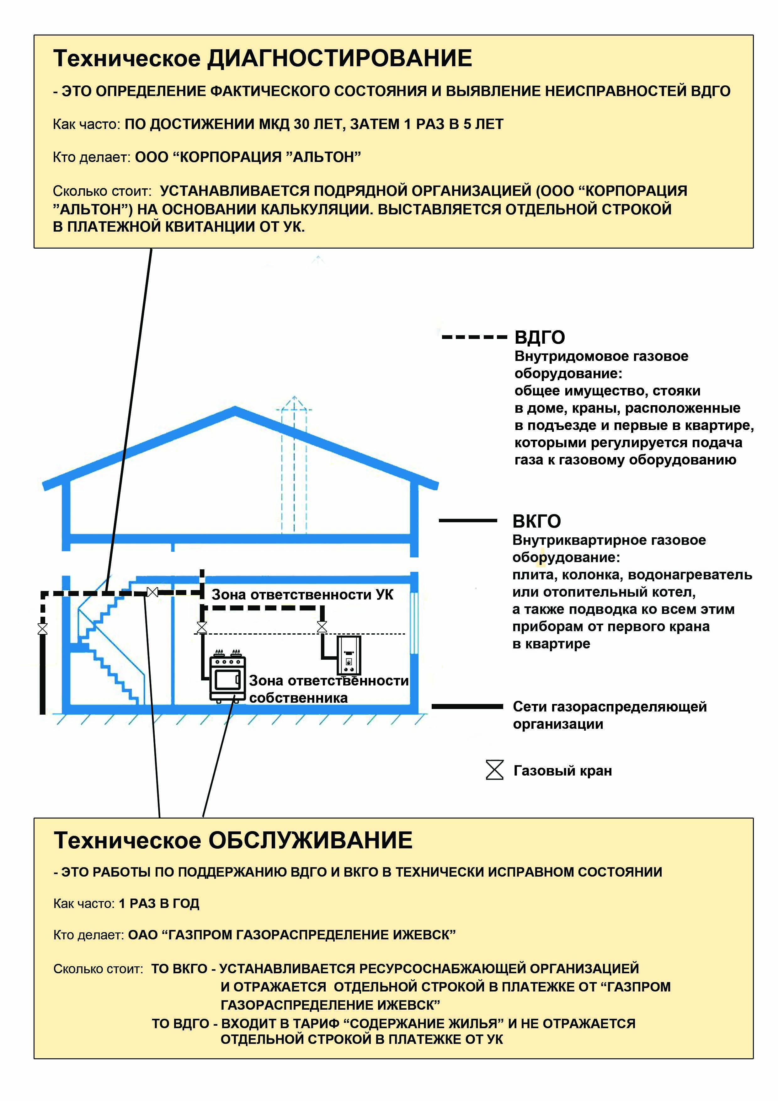Обслуживание газовых плит в квартирах: что входит в то, сроки и периодичность обслуживания