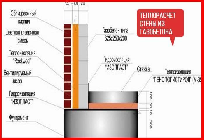 Расчёт кирпича на цоколь: особенности и методики вычисления