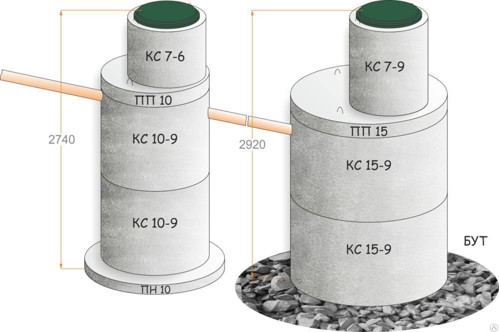 Копка септиков из железобетонных колец