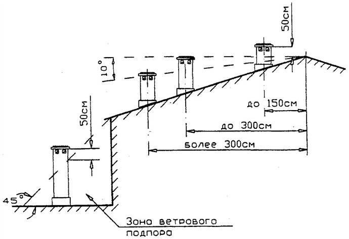 По каким параметрам проводят расчет высоты вентканалов над кровлей