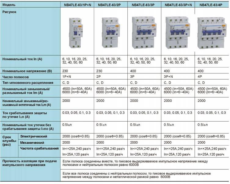 Основные характеристики автоматического выключателя