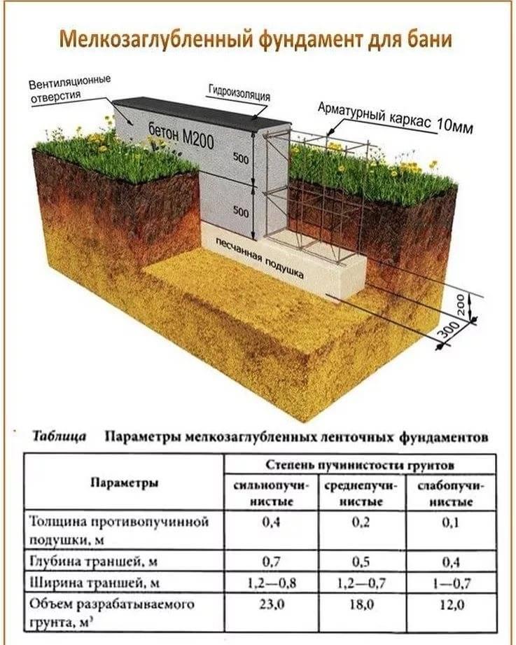 Глубина фундамента под баню — от чего зависит, выбора типа основания и строительство своими руками