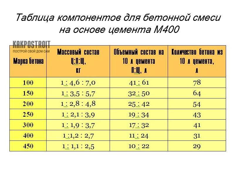 Цементный раствор - пропорции: как развести и сколько песка и цемента в 1 м3, соотношение частей и расход