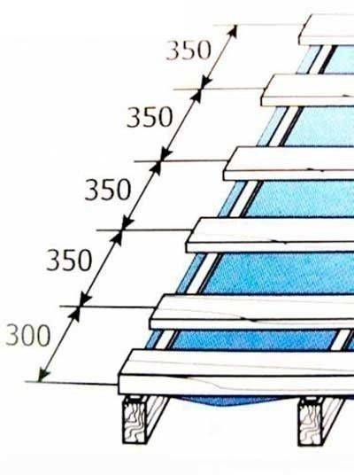 Обрешетка односкатной крыши под профнастил - клуб мастеров