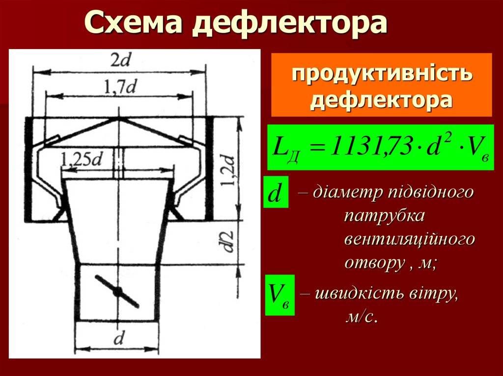 Дефлектор на дымоход, в том числе его виды с характеристикой и принципом действия, а также особенности установки