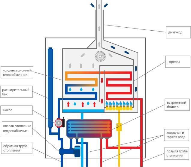 Что лучше выбрать: турбированный или атмосферный газовый котел